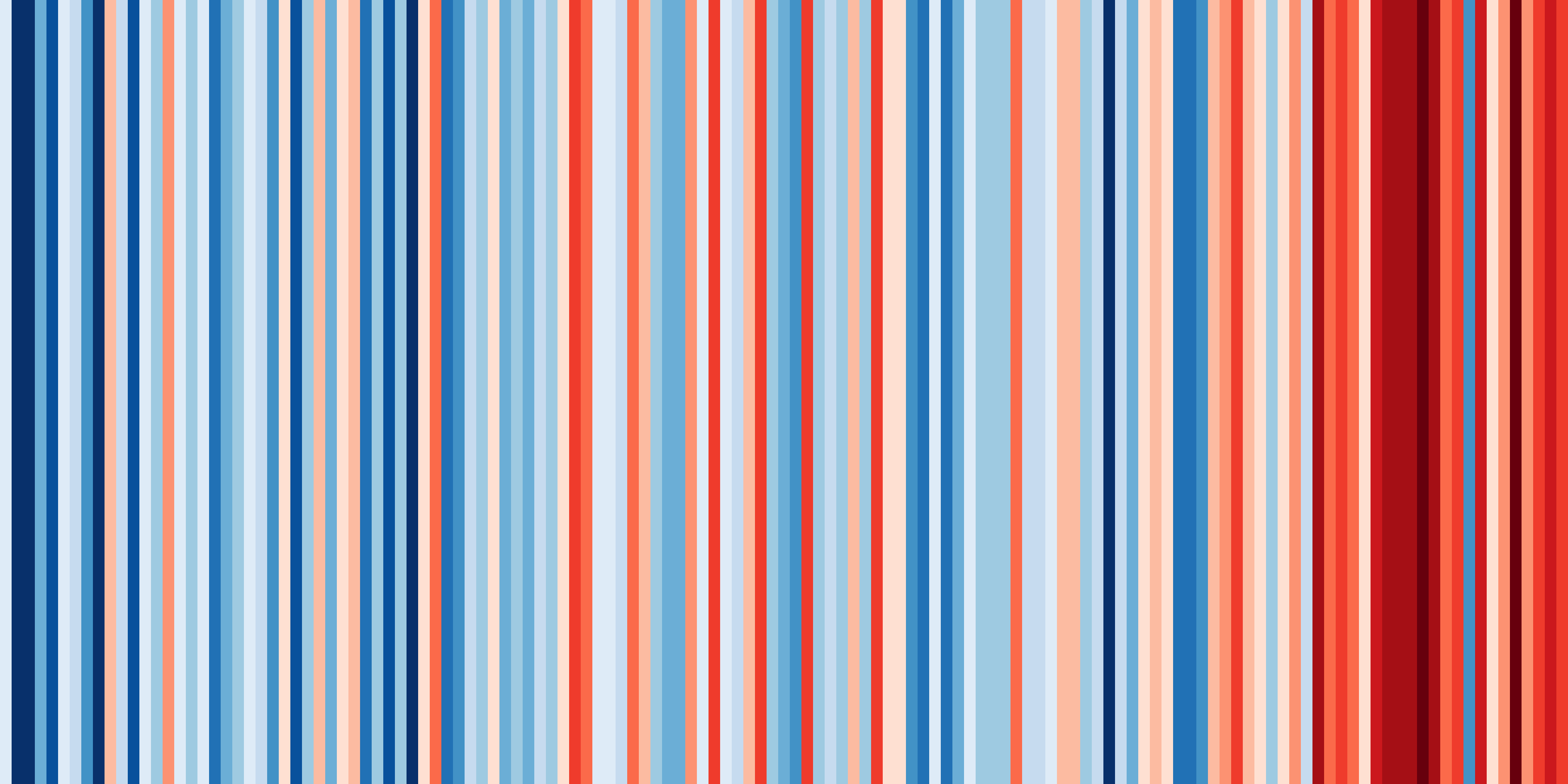 Annual temperature increase since 1884 in Scotland